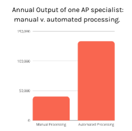 Automated processing