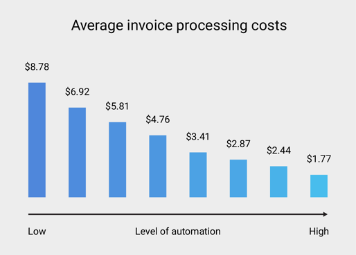 invoice-processing-costs-ai-ap